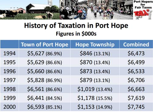 History of Taxation in Port Hope, Ontario